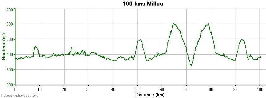Profil 100 km Millau